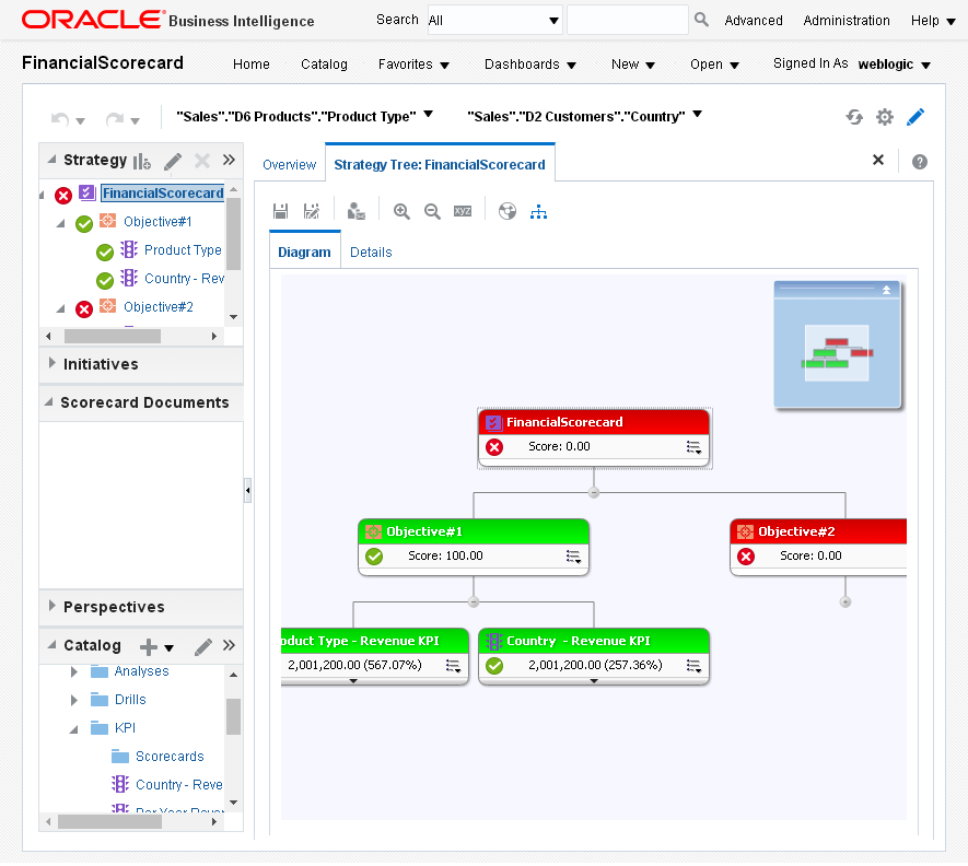 Create Strategy Tree for an Oracle BI Analytics Scorecard : strategy tree diagram