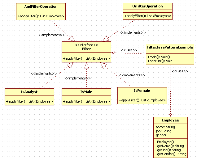 Filter Design Pattern in Java : uml diagram