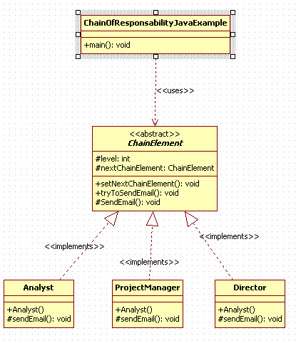 Chain Of Responsibility Design Pattern in Java : uml diagram