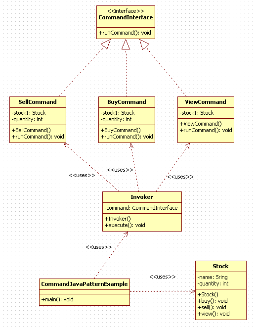 Command Design Pattern in Java : uml diagram