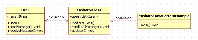 Mediator Design Pattern in Java : uml diagram