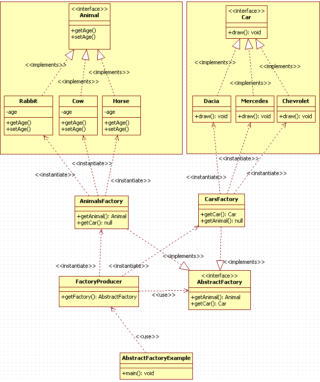 Abstract Factory Design Pattern in Java : uml diagram