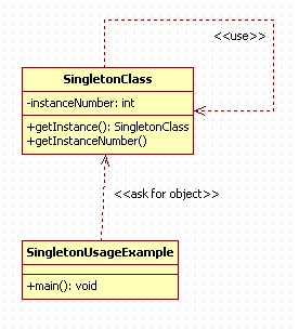 Singleton Design Pattern in Java : uml diagram