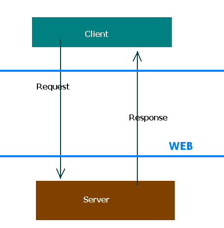 web service definition: what an web service is