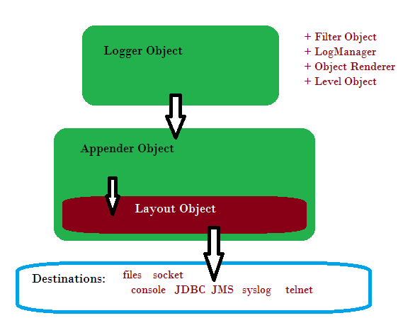 log4j for java architecture