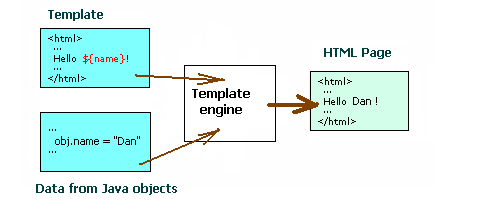 Thymeleaf template engine architecture