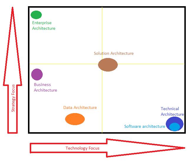 solution architect job description - Dorit.mercatodos.co