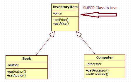Class Diagram in UML : Generalization