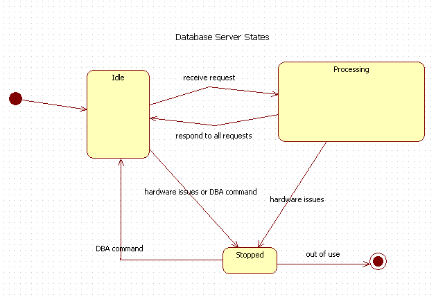 State machine Diagram in UML :