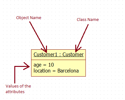 Object Diagram in UML : notation