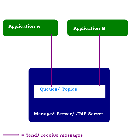 WebLogic JMS messaging