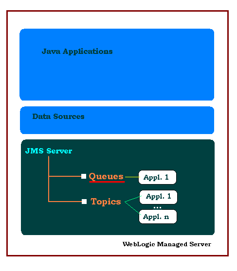 Oracle WebLogic JMS Queue : only one application can read a message from a queue