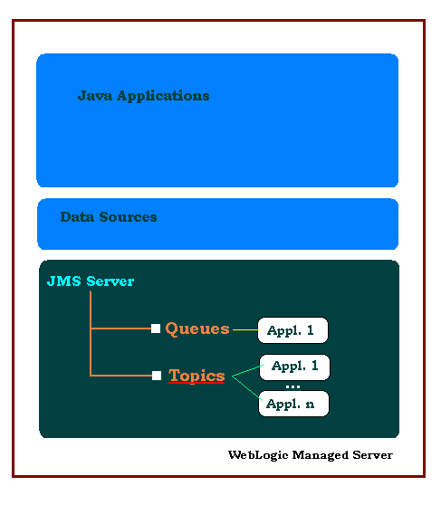 Oracle WebLogic JMS Topic : many applications can read a message from a topic